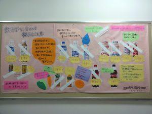 掲示板 飲料水の糖分について
